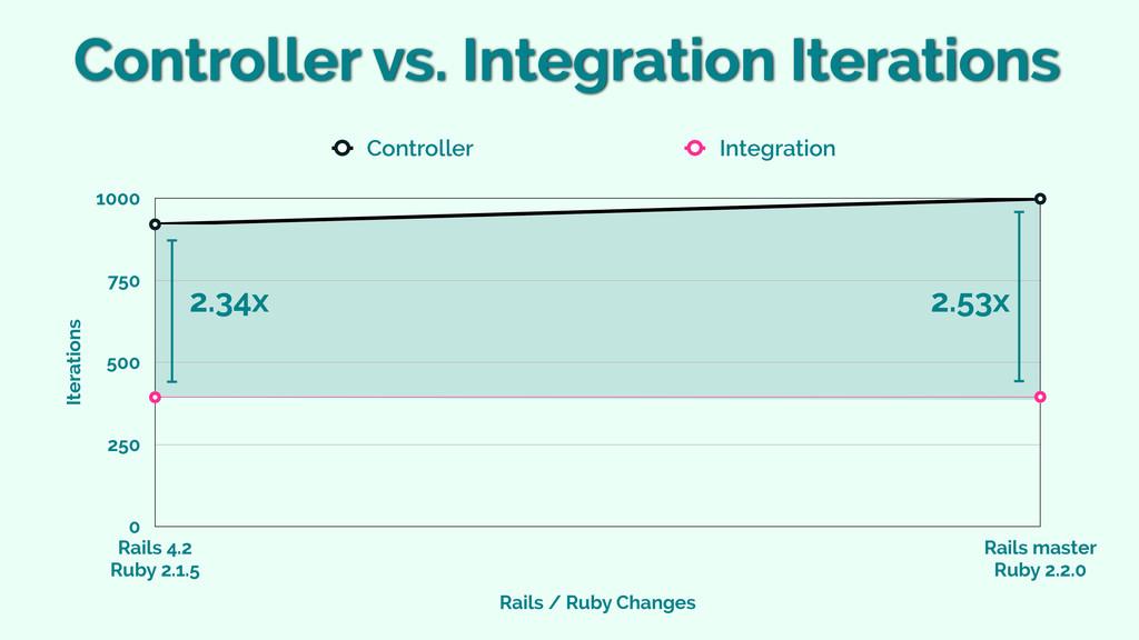 Iterations 0 250 500 750 1000 Rails / Ruby Chan...