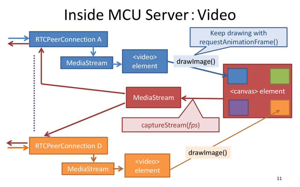 Inside MCU Server:Video 11 RTCPeerConnection A ...