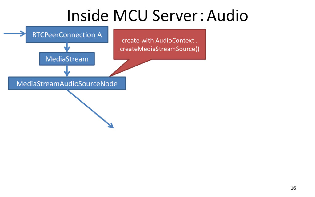 Inside MCU Server:Audio 16 RTCPeerConnection A ...