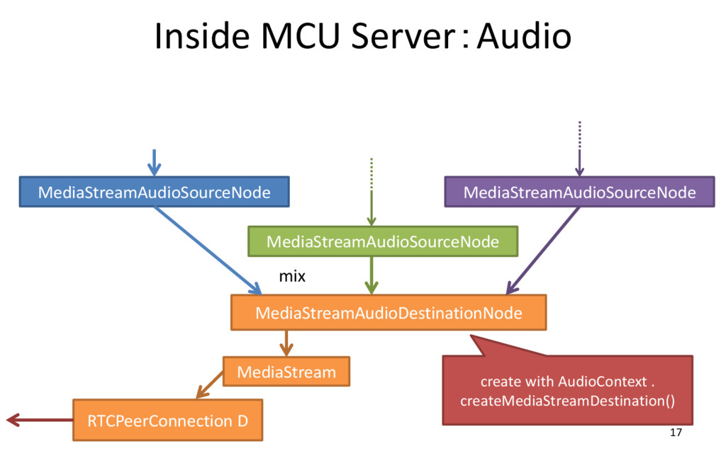 Inside MCU Server:Audio 17 RTCPeerConnection D ...