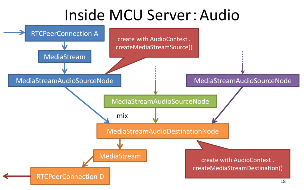 Inside MCU Server:Audio 18 RTCPeerConnection A ...
