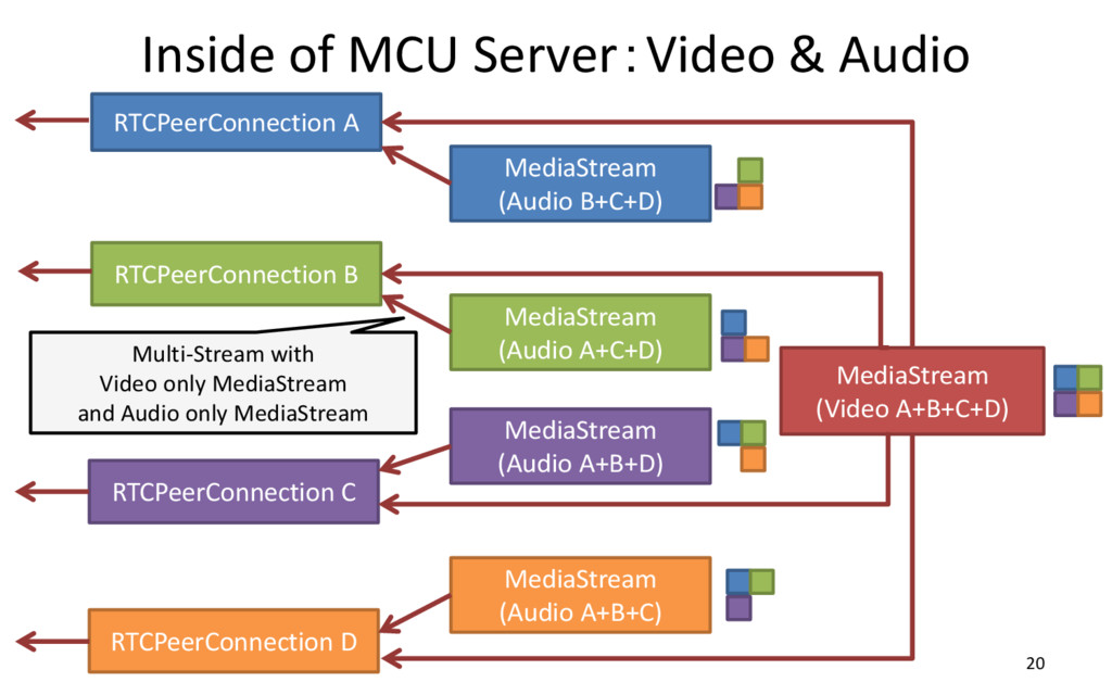 Inside of MCU Server:Video & Audio 20 RTCPeerCo...