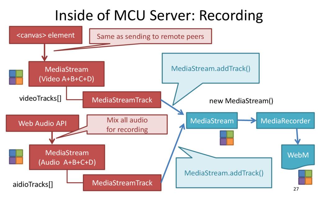 Inside of MCU Server: Recording 27 MediaStream ...