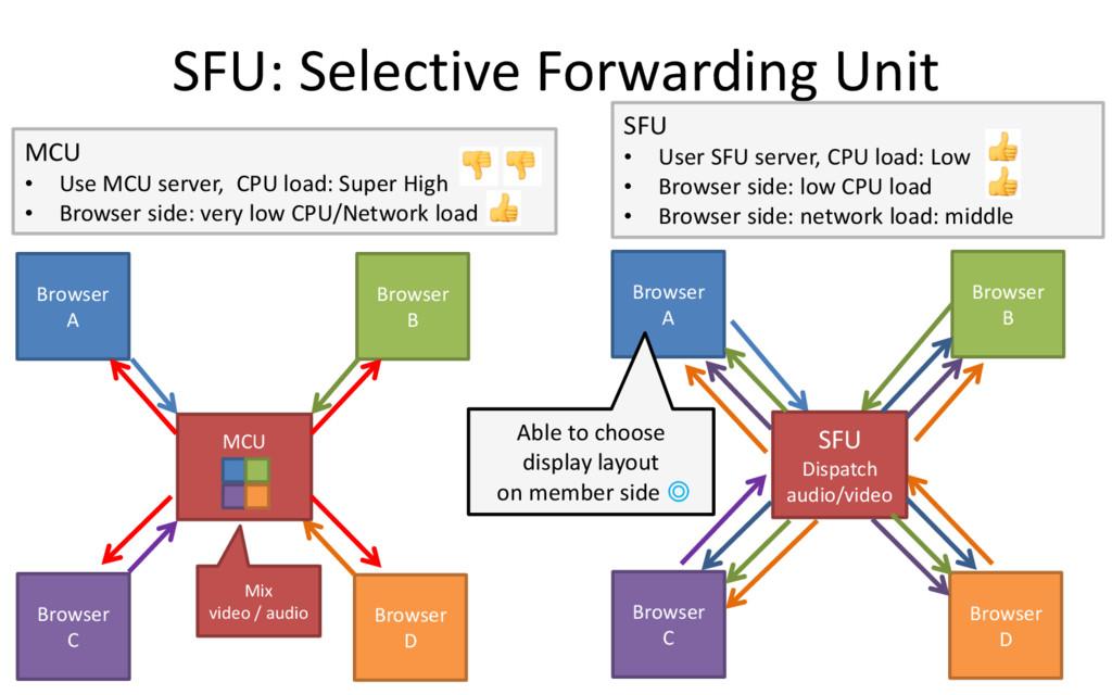SFU: Selective Forwarding Unit 29 Browser A Bro...