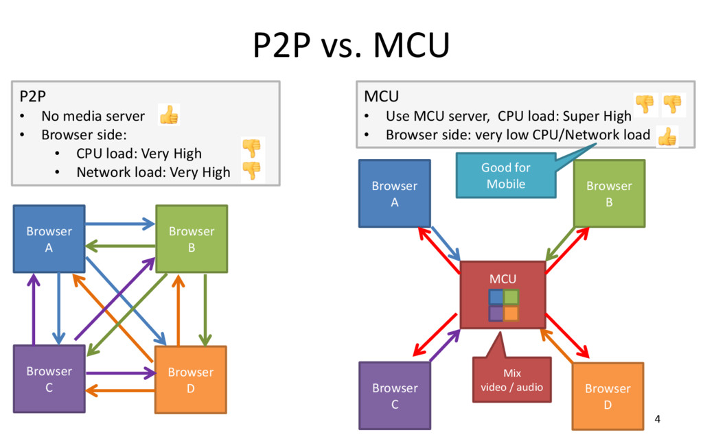 P2P vs. MCU 4 Browser A Browser B Browser D Bro...