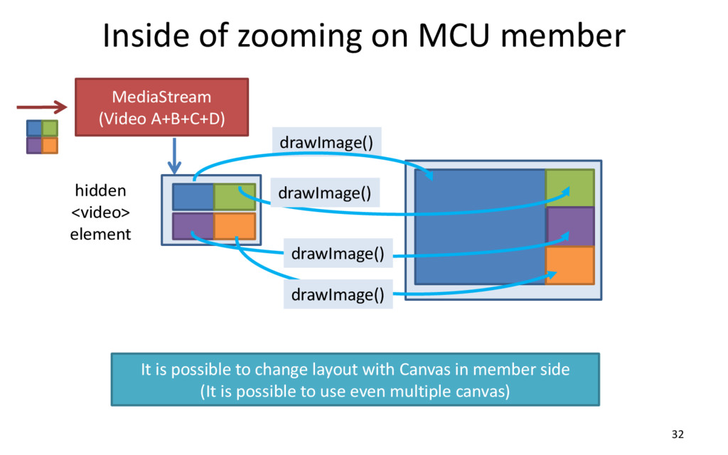 Inside of zooming on MCU member 32 MediaStream ...