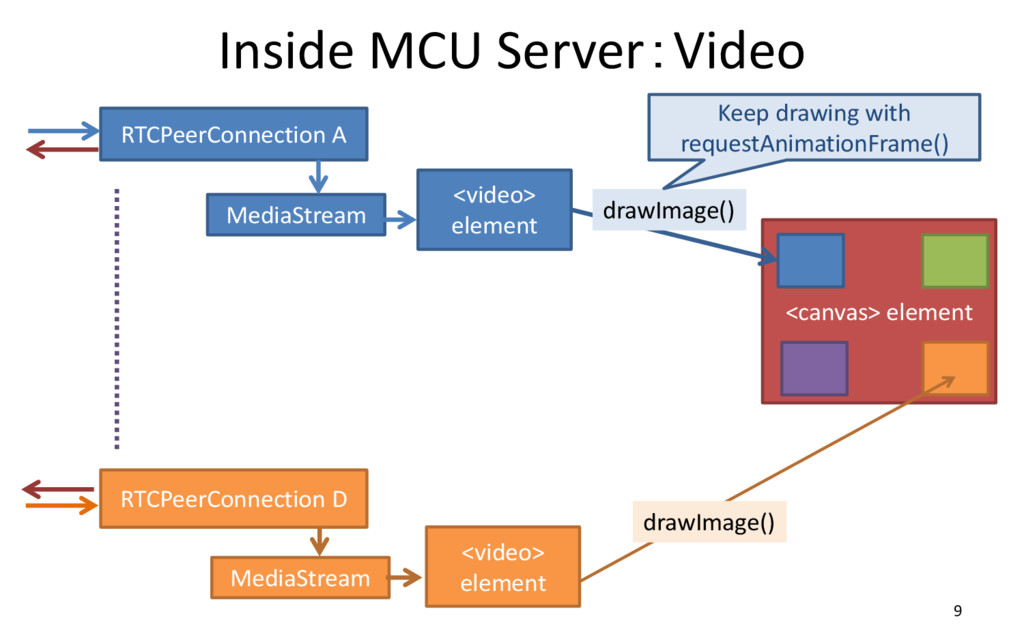 Inside MCU Server:Video 9 RTCPeerConnection A M...