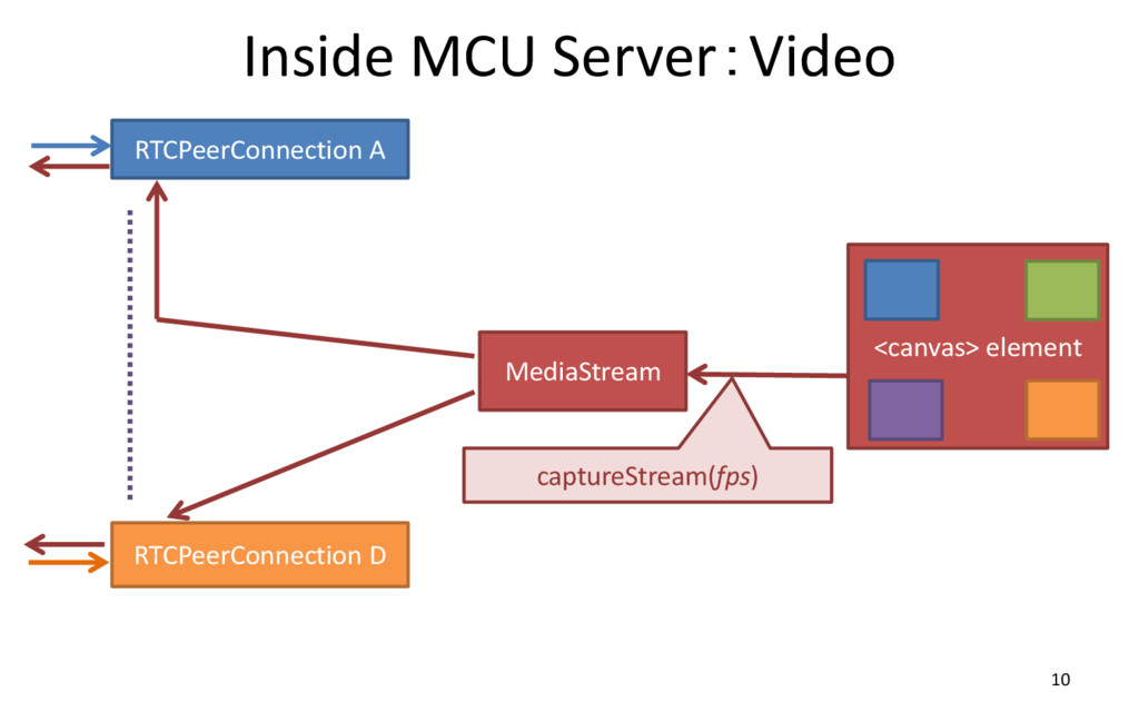 Inside MCU Server:Video 10 RTCPeerConnection A ...