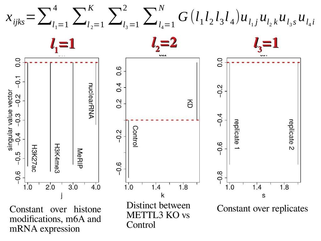 x ijks =∑ l 1 =1 4 ∑ l 2 =1 K ∑ l 3 =1 2 ∑ l 4 ...