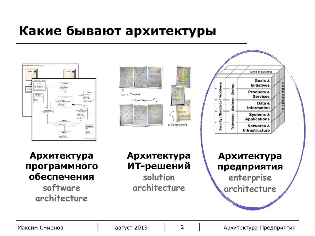 Архитектура Предприятия Какие бывают архитектур...