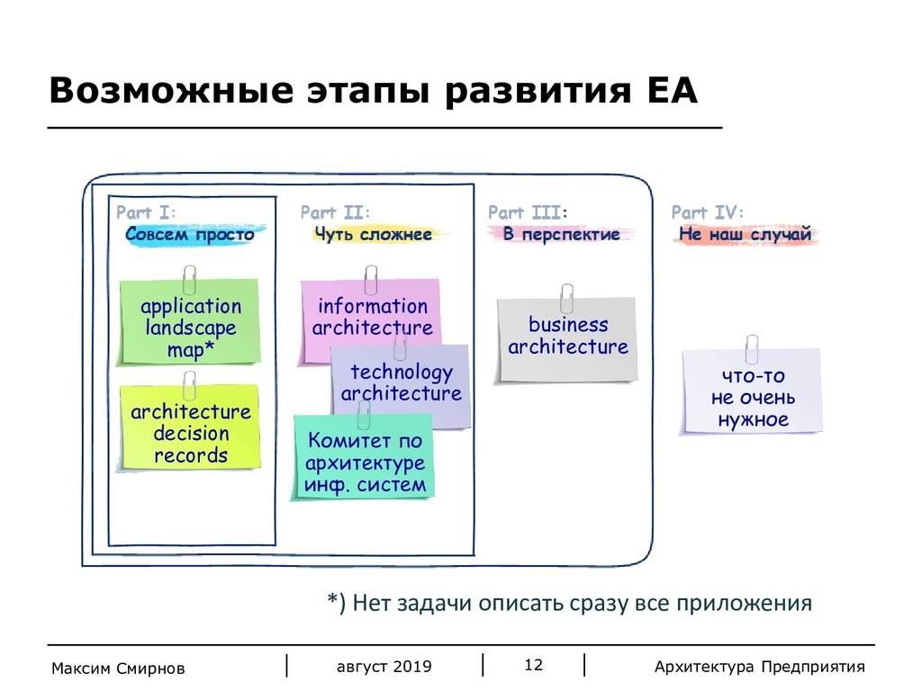 Архитектура Предприятия Возможные этапы развити...