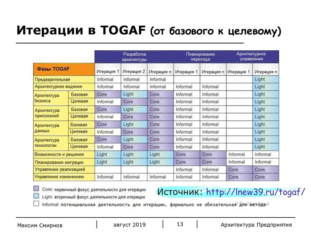 Архитектура Предприятия Итерации в TOGAF (от ба...
