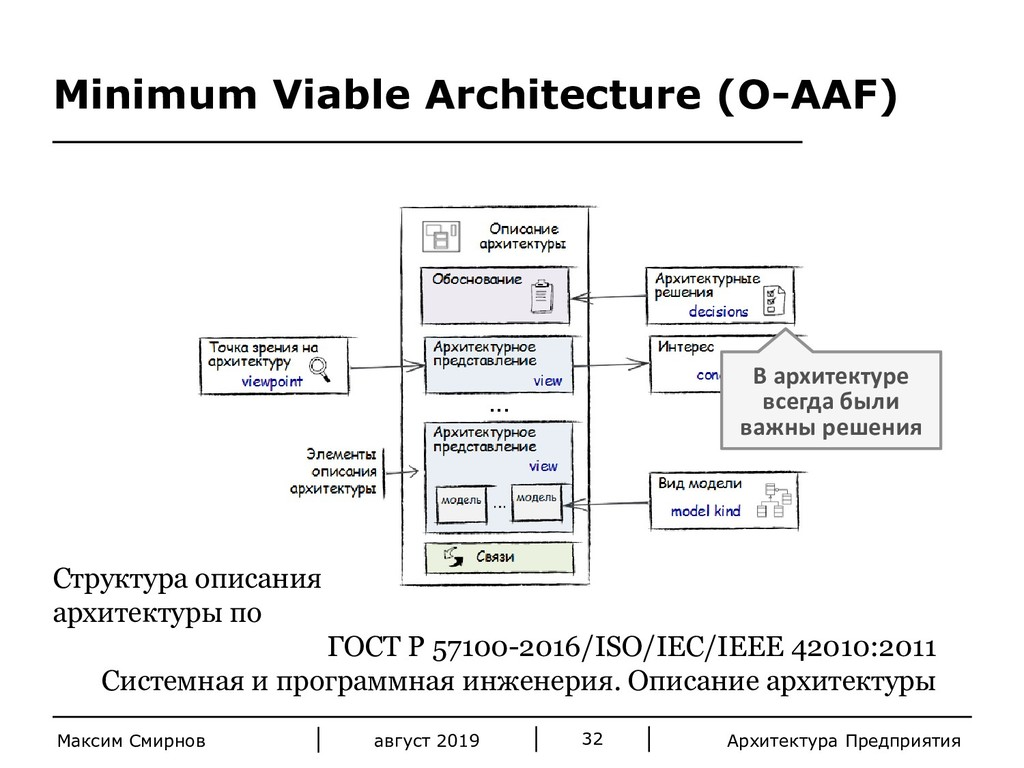 Архитектура Предприятия 32 август 2019 Максим С...