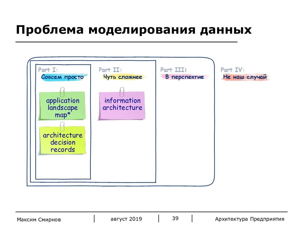 Архитектура Предприятия Проблема моделирования ...