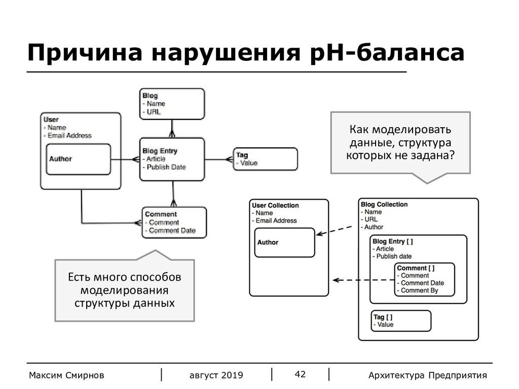 Архитектура Предприятия август 2019 Максим Смир...