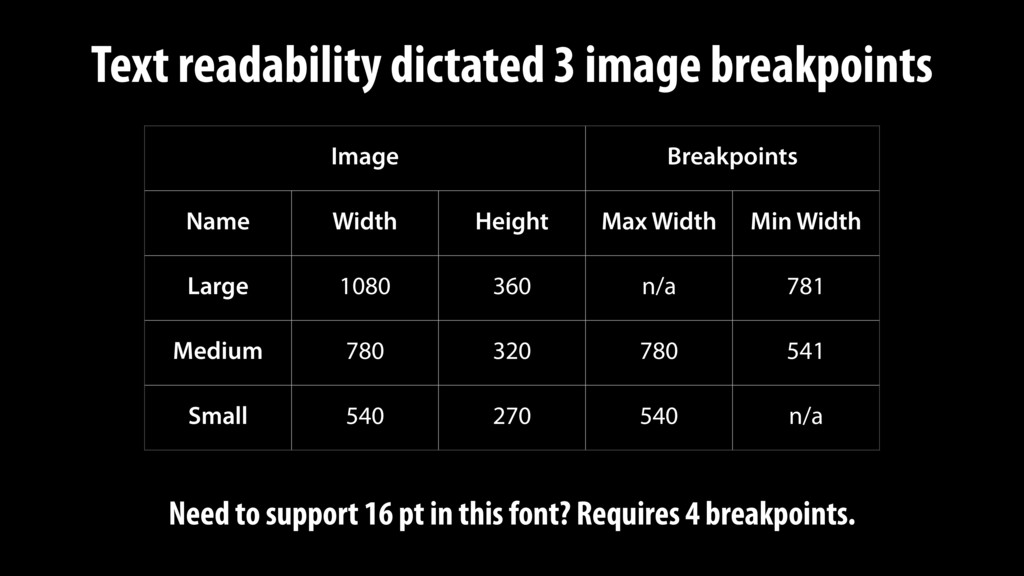 Image Breakpoints Name Width Height Max Width M...