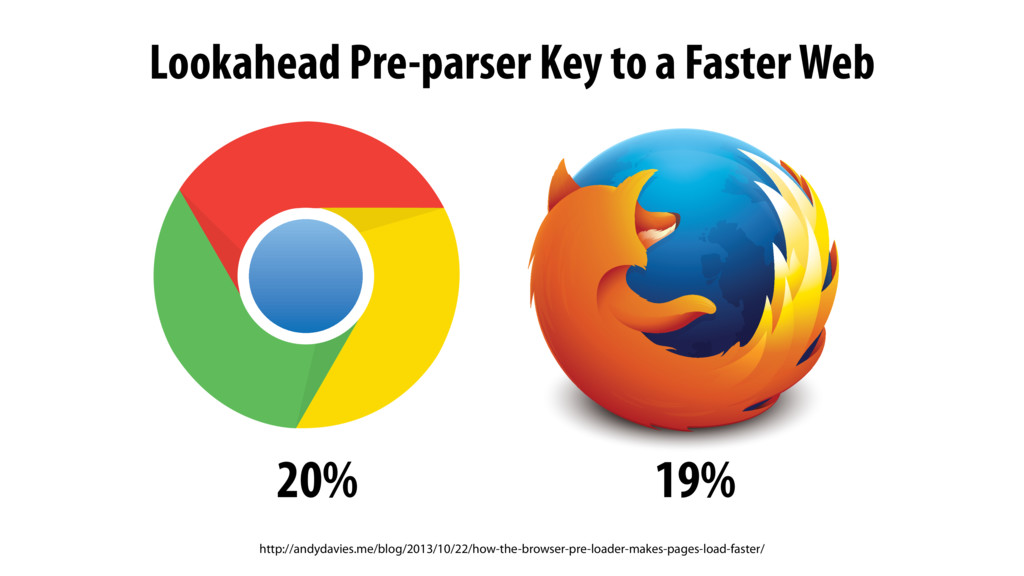 Lookahead Pre-parser Key to a Faster Web 20% 19...