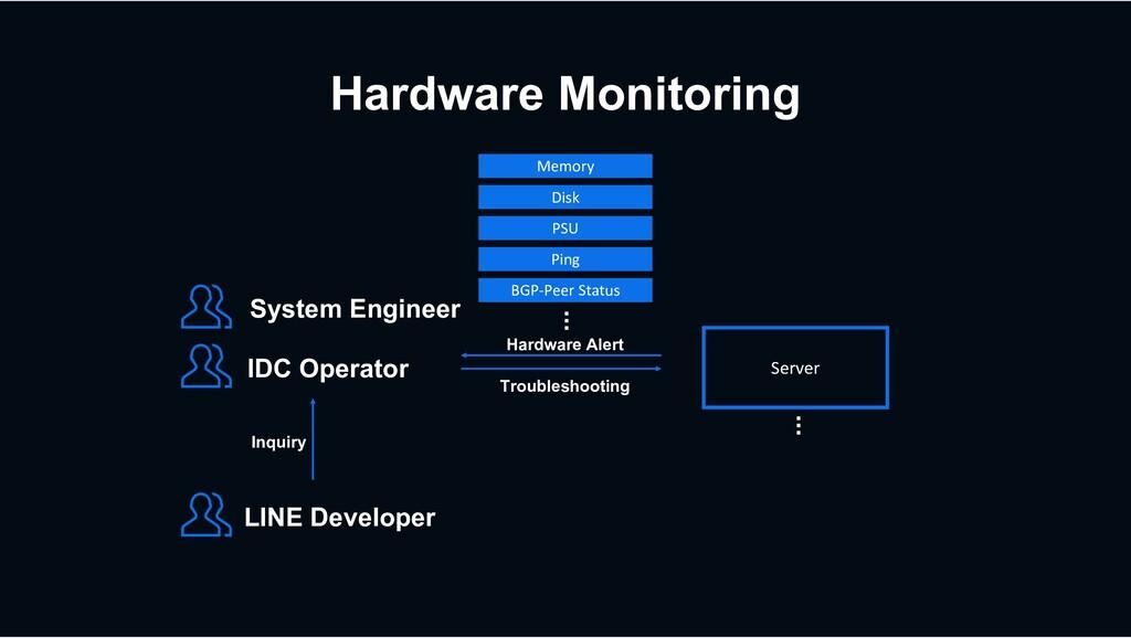 Hardware Monitoring Disk Memory PSU Ping BGP-Pe...
