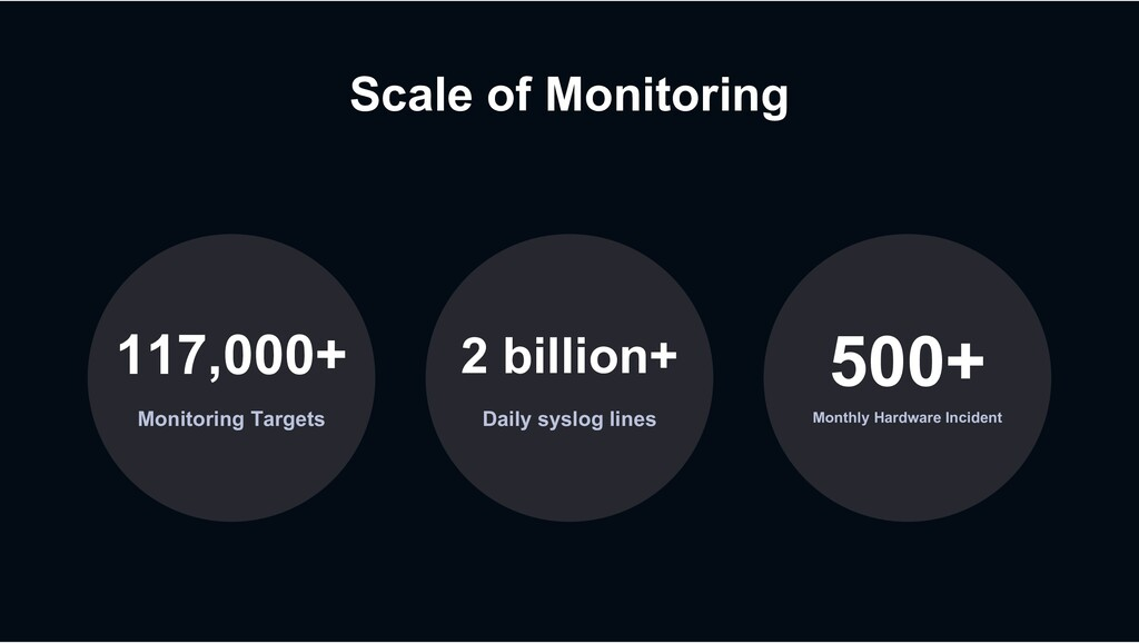 Scale of Monitoring Monitoring Targets 117,000+...