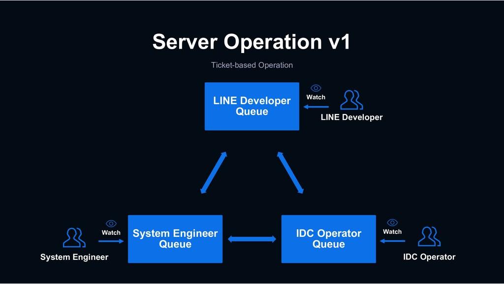 Server Operation v1 Ticket-based Operation LINE...