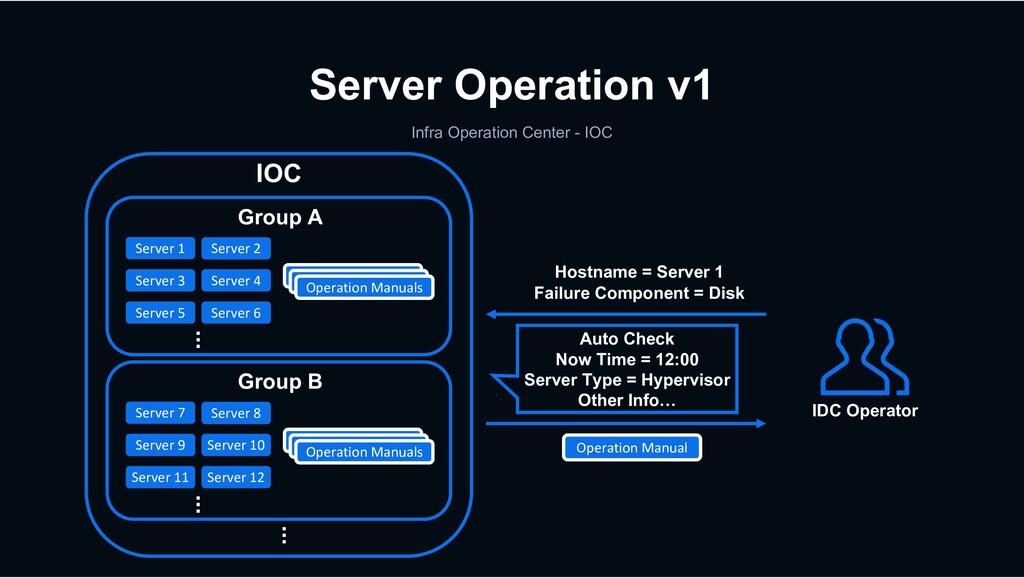 Server Operation v1 Infra Operation Center - IO...