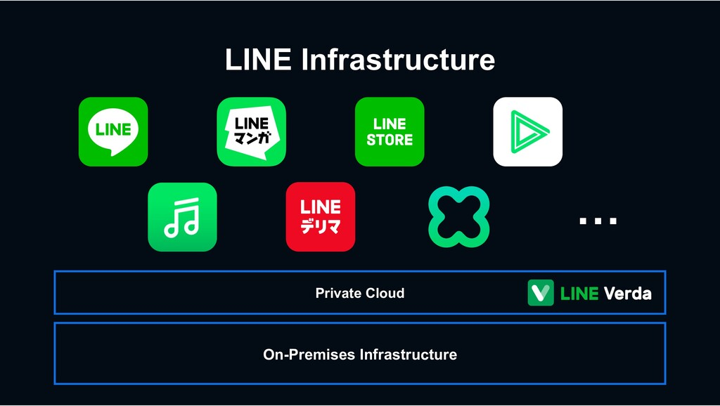 LINE Infrastructure Private Cloud On-Premises I...