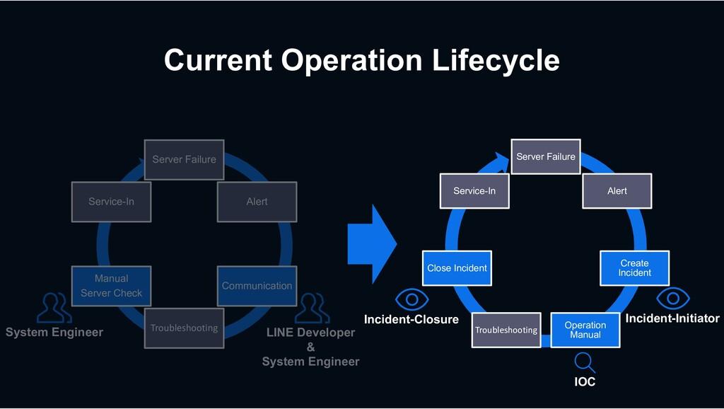 LINE Developer & System Engineer System Enginee...