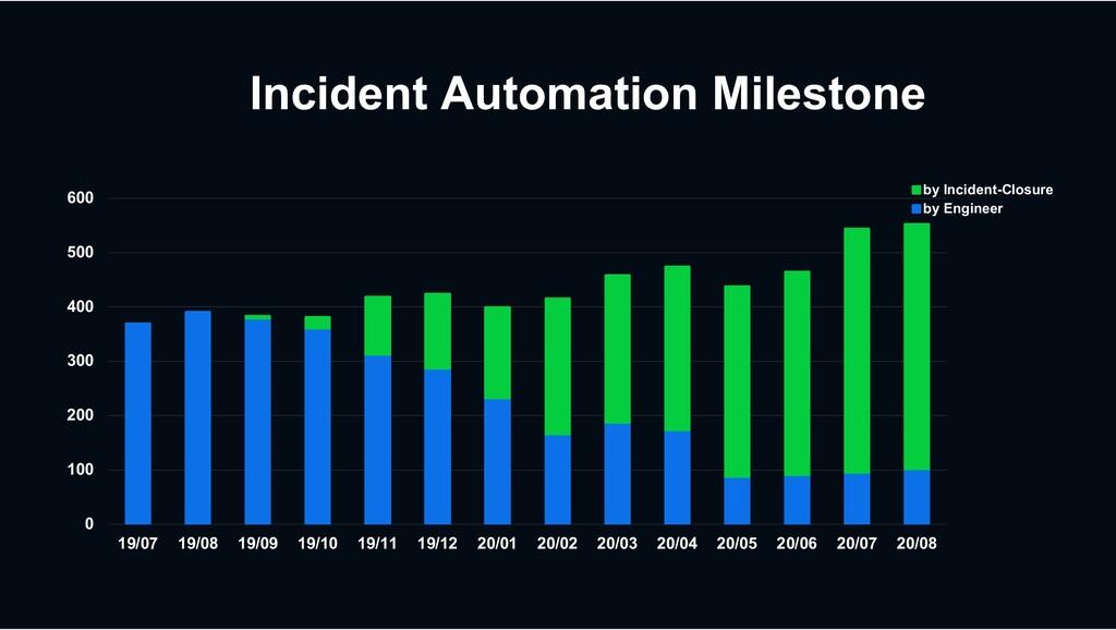 Incident Automation Milestone 0 100 200 300 400...