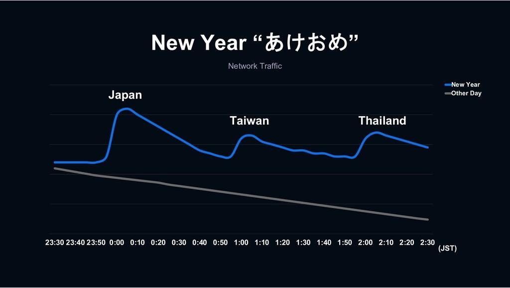 "New Year ""あけおめ"" Network Traffic (JST) 23:30 23:..."