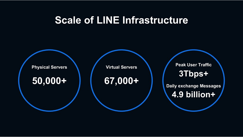 Scale of LINE Infrastructure Physical Servers 5...