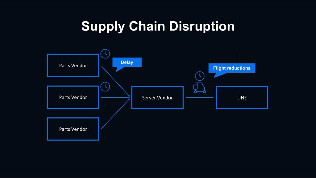 Supply Chain Disruption Parts Vendor Server Ven...