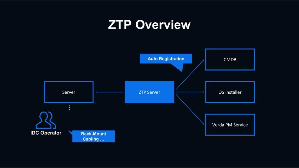 ZTP Overview Server ZTP Server OS Installer CMD...