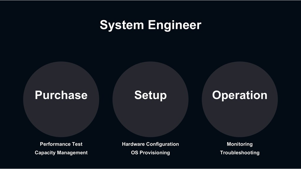 System Engineer Purchase Operation Setup Perfor...