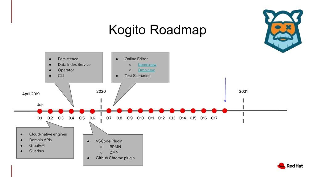 Kogito Roadmap ● Cloud-native engines ● Domain ...