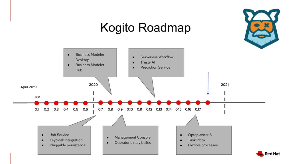 Kogito Roadmap ● Job Service ● Keycloak integra...