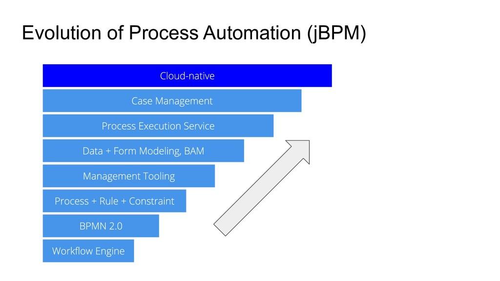 Evolution of Process Automation (jBPM)