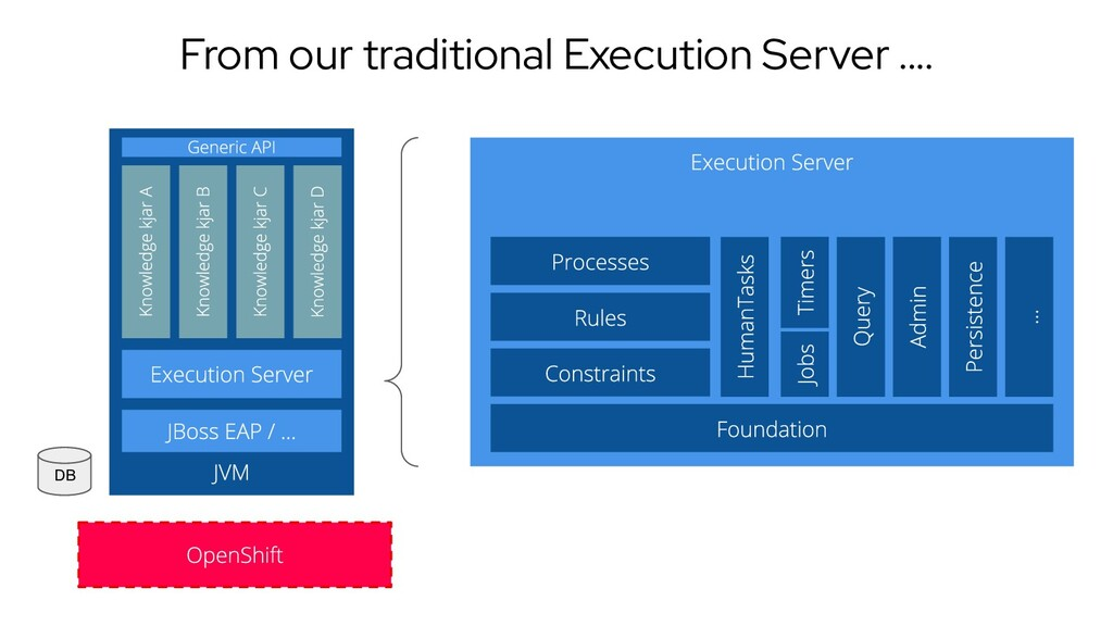 DB From our traditional Execution Server ....
