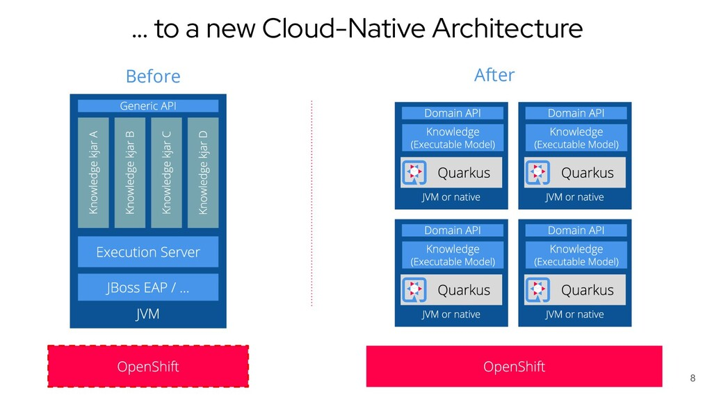 8 Before After … to a new Cloud-Native Architec...
