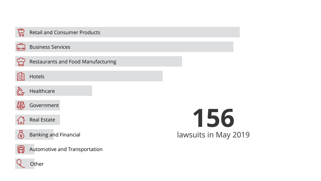 156 lawsuits in May 2019 ! Business Services Re...