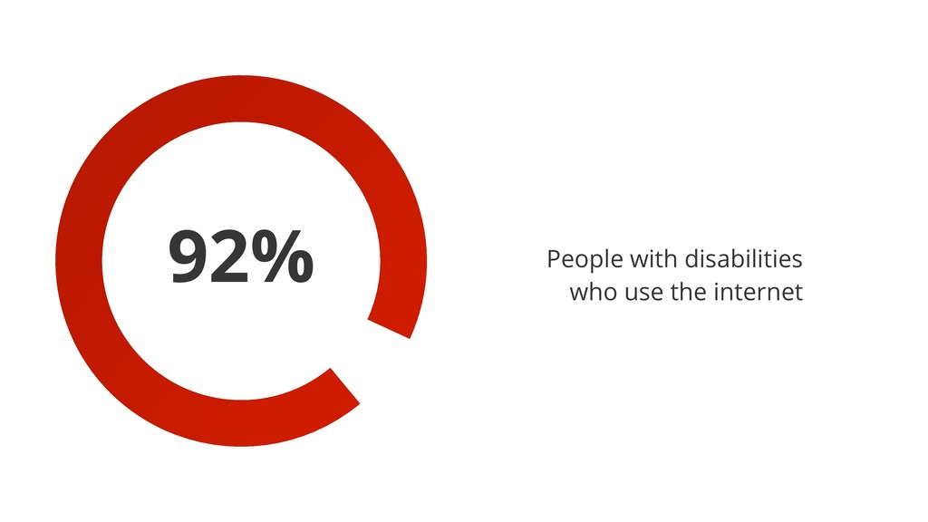 92% People with disabilities who use the intern...