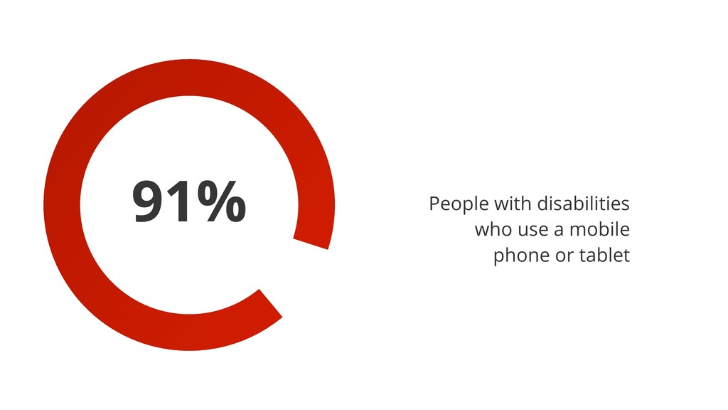 91% People with disabilities who use a mobile p...
