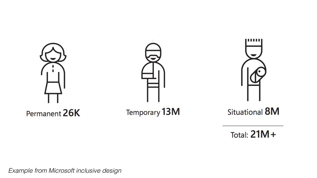 Example from Microsoft inclusive design