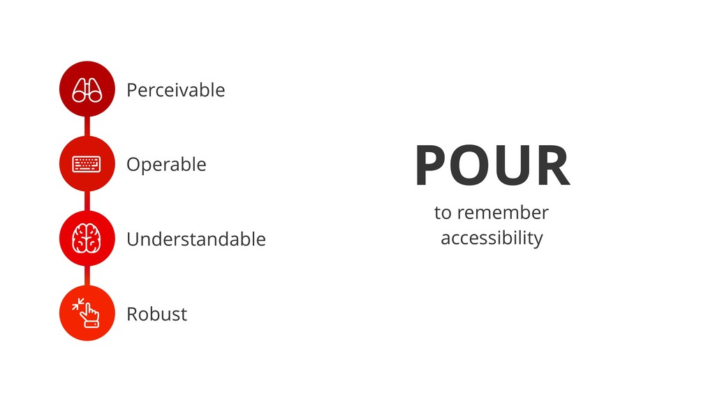 + Perceivable , Operable - Understandable . Rob...