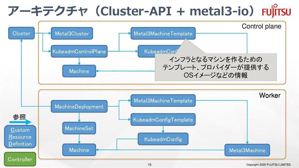 アーキテクチャ(Cluster-API + metal3-io) Copyright 2020...