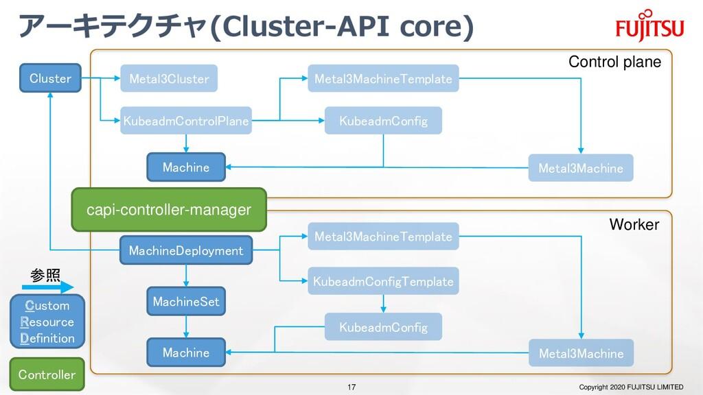 アーキテクチャ(Cluster-API core) Copyright 2020 FUJITS...