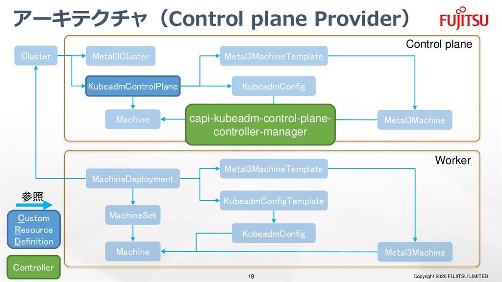 アーキテクチャ(Control plane Provider) Copyright 2020 ...