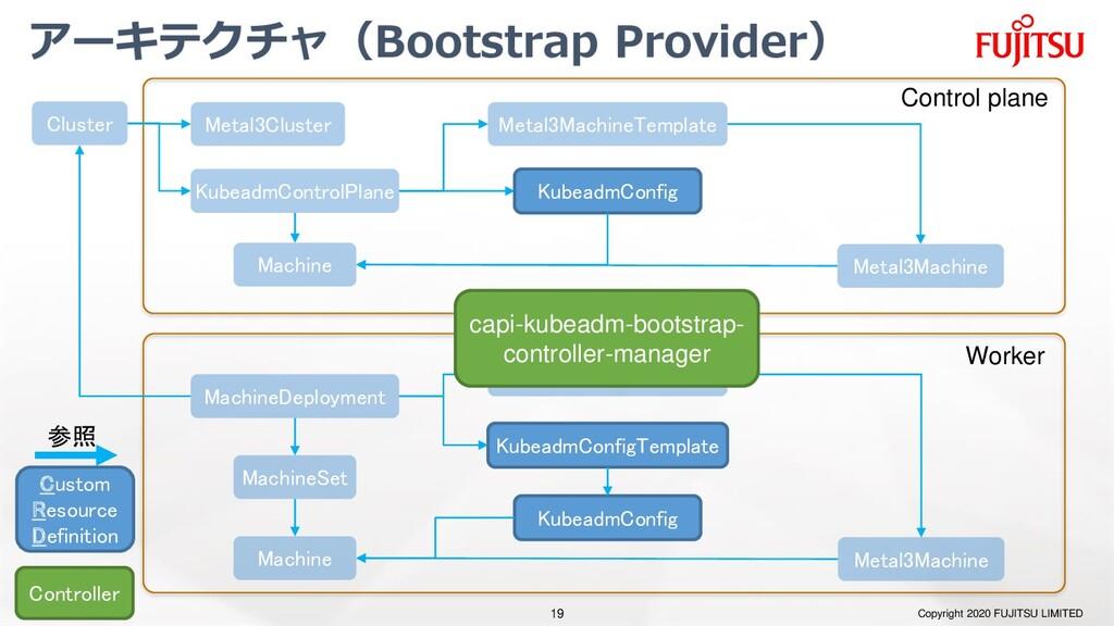 アーキテクチャ(Bootstrap Provider) Copyright 2020 FUJI...