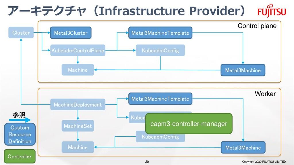 アーキテクチャ(Infrastructure Provider) Copyright 2020...