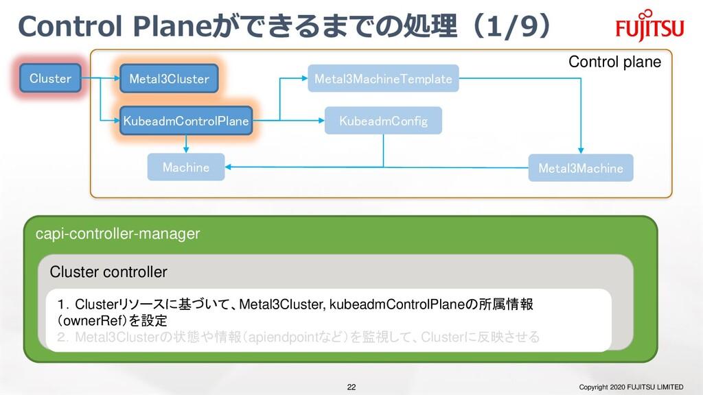 Control Planeができるまでの処理(1/9) Copyright 2020 FUJI...