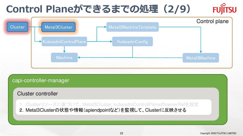 Control Planeができるまでの処理(2/9) Copyright 2020 FUJI...